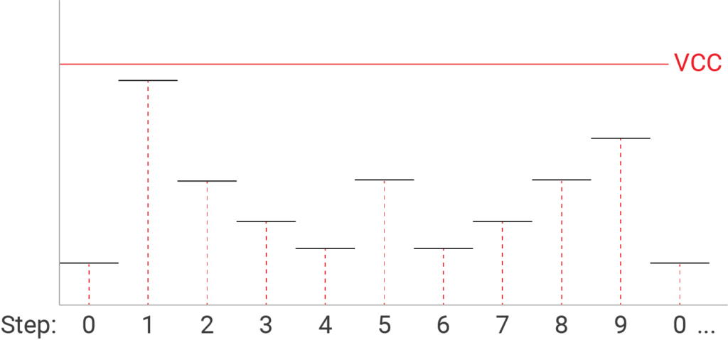 Output of the CD4017 with Voltage Dividers