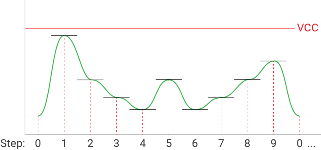 Output Signal with Filtering